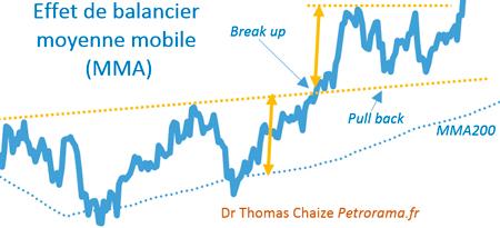 Graphique de l'effet de balancier et la moyenne mobile