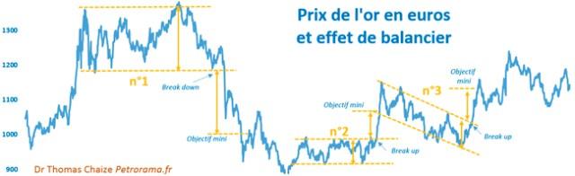 Le graphique du prix de l'or en euro et l'effet de balancier