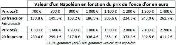 Tableau de la valeur d'un napoléon en or en fonction du prix de l'or