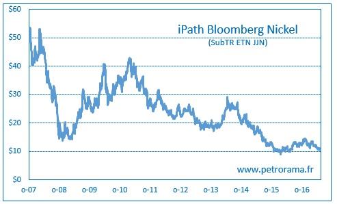Graphique ETF Iptath Bloomberg Nickel JJN