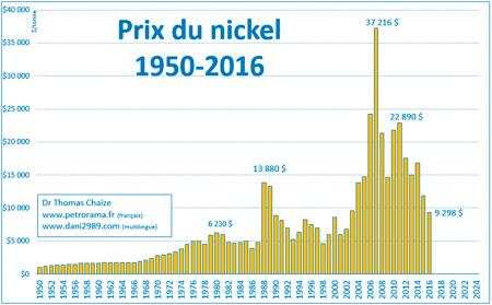 Le graphique du prix du nickel depuis 1950