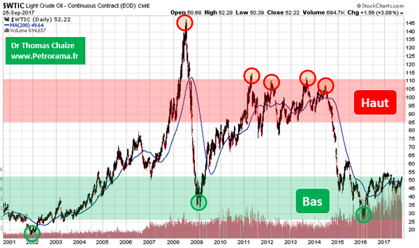 Le graphique du prix du pétrole depuis 16 ans