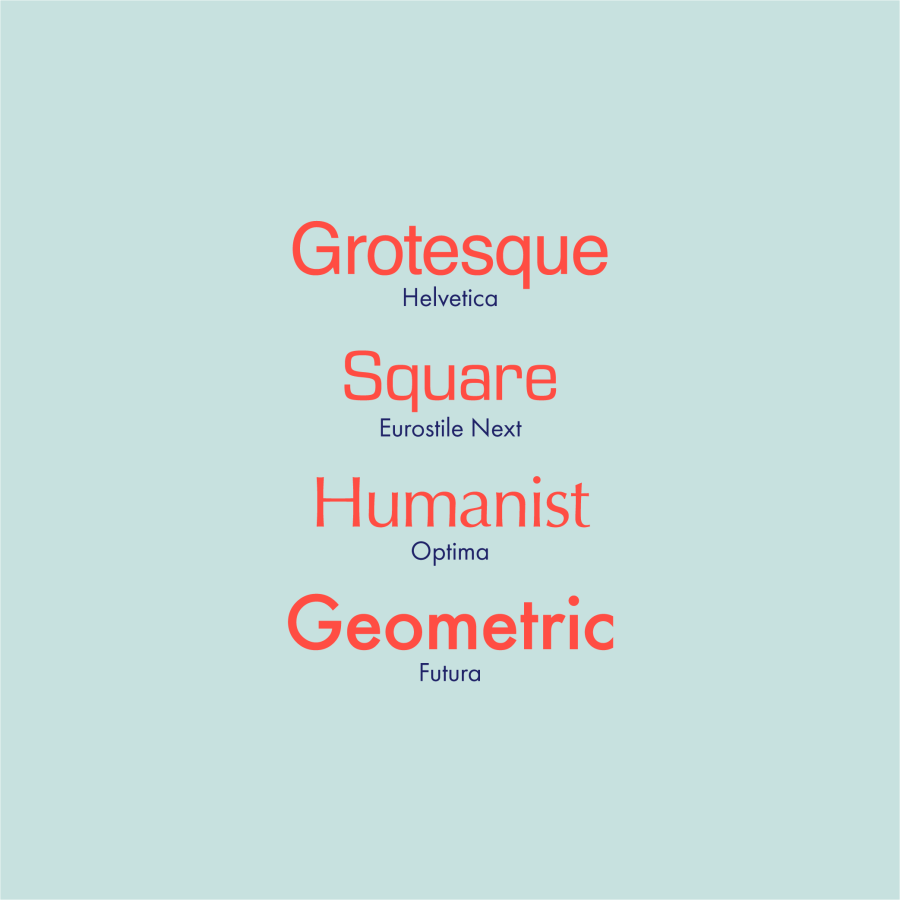 The different kinds of sans serif typefaces.