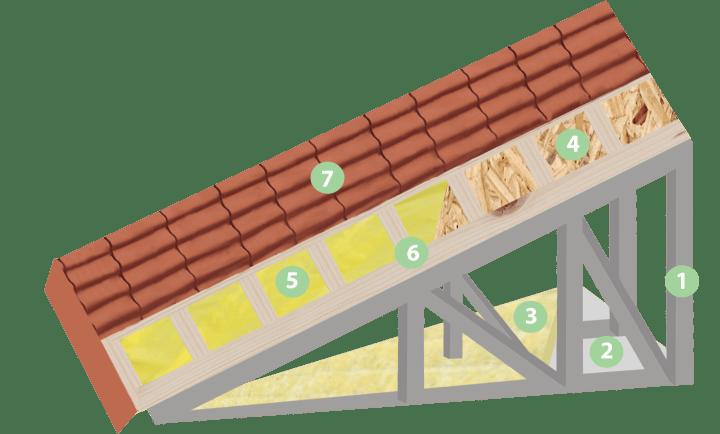 închidere acoperiș casă structură metalică