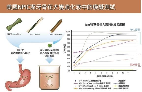 實驗結果顯示NPIC的消化程度明顯優於其他品牌