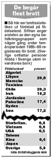 Aftonbladet 13/3 2000. Någon som isstänker varför regeringen inte vill registrera etnicitet på brottslingar?