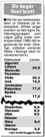 Aftonbladet 13/3 2000. Då gick det bra och jag tror ingen kan påstå att det blivit bättre av att dölja etniciteten.
