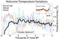 Holocen, senaste istiden längst till vänster. Nutid till höger
