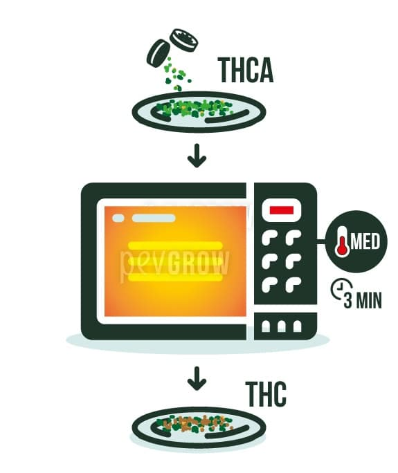cannabis decarboxylation what is it