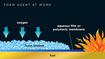 foam agent at work