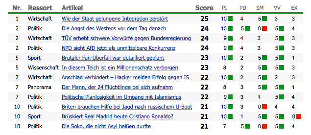 De statistiekenscore van Die Welt