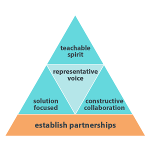 Core competencies triangle