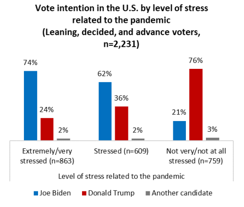Politics, pandemic, and the Divided States: Stress over COVID-19 a major driver of landmark U.S. vote