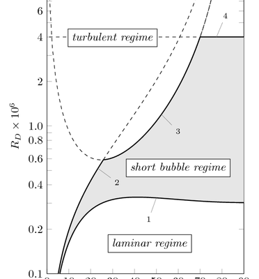 Boundary layer transition plot