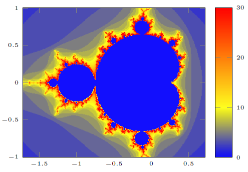 Mandelbrot set plot