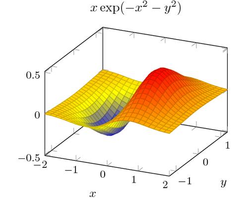 Surface plot