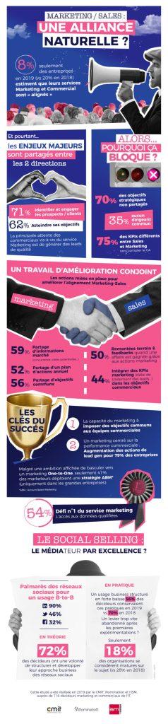 Infographie Alignement marketing/sales (source CMIT)