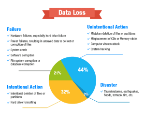 Data Loss | Free Data Recovery Software