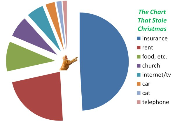 chart that stole christmas copy
