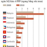 Vì sao giới cai trị quân sự Myanmar sắp trao quyền lực cho nhân dân