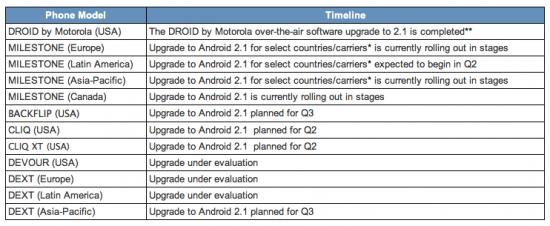 motorola-android-update-schedule