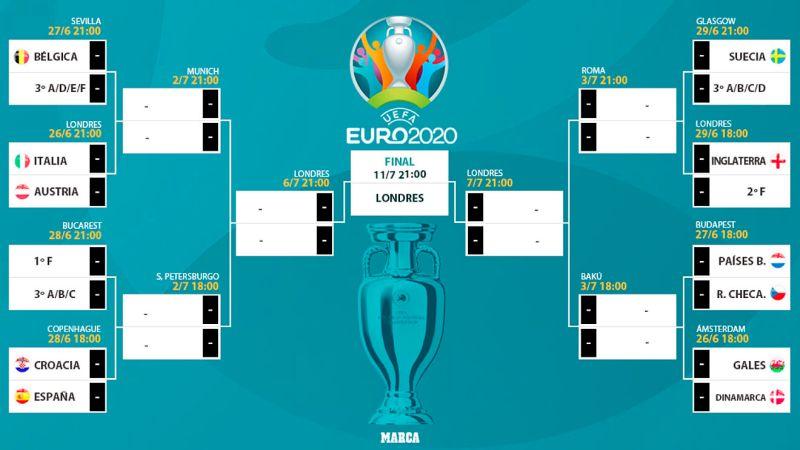 Cuadro final de la Eurocopa: equipos clasificados, emparejamientos y...
