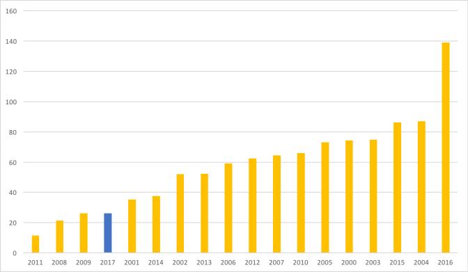 Cumulative_April_GDDs