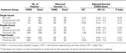 Intermediate-Term (2.5-Year) Survival According to Treatment in Each of the 8 Anatomic Groups