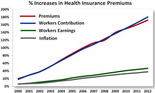 percentageincreasekff  % increase in HI premiums