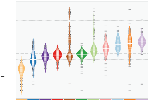 Fig. 1. Distribution of mutation frequencies across 12 cancer types.