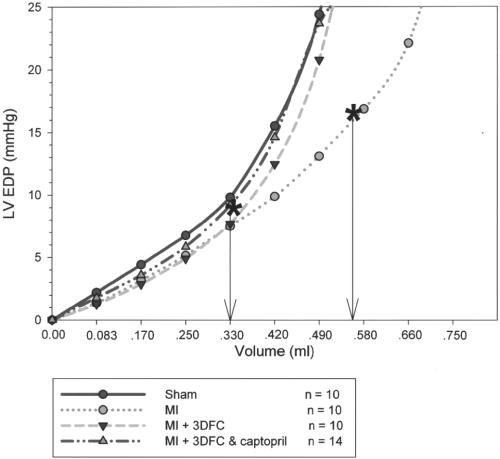 Figure 6. Pressure–volume (PV) loops