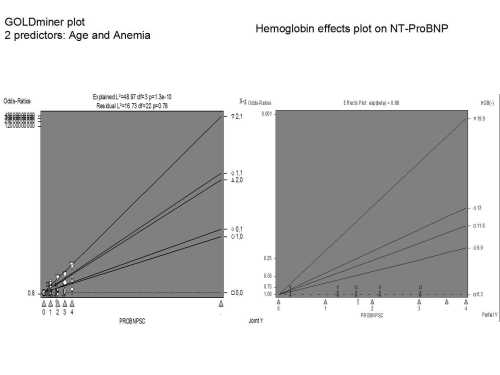 Hemoglobin on NT proBNP 3