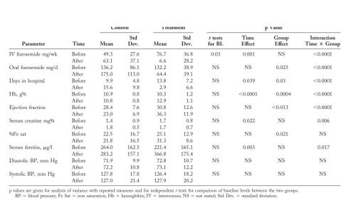 Table 3  CHF aneia EPO
