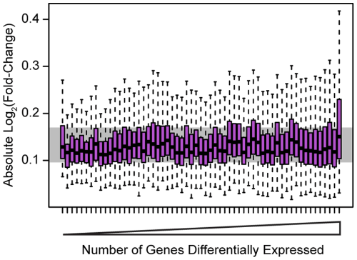 Effect sizes for differentially expressed genes