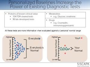 personalized reference range within population range