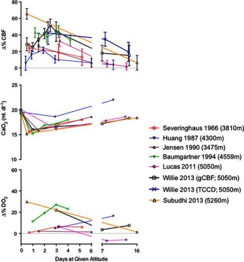 Percent changes in cerebral blood flow