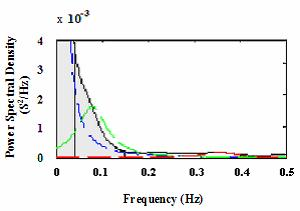 Power Spectral Density of the RR interval of a 62 year old woman suffering