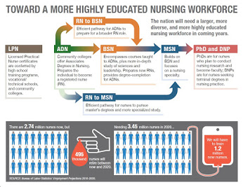highly trained nurses graphic