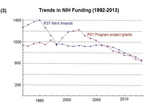Trends in NIH Funding 3