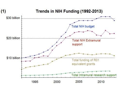 Trends in NIH Funding 1