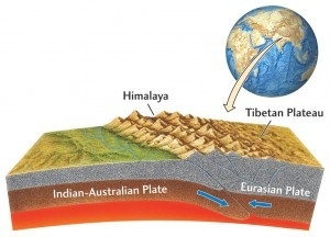 Depiction of Himalayan Collision