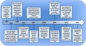figure-Pivotal events in the development of Lm-based vaccines for tumor immunotherapy.