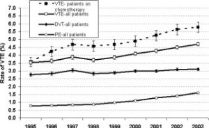 increase in the rate of VTE