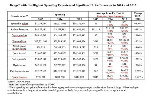 chart-from-drug-pricing-press-release