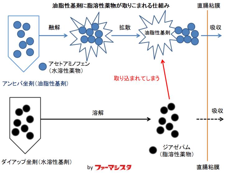 油脂性基剤(アンヒバ・アルピニー)に脂溶性薬物(ダイアップ・ナウゼリン)が取りこまれる仕組み