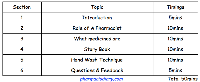 medicine safety workshop for schools itinerary