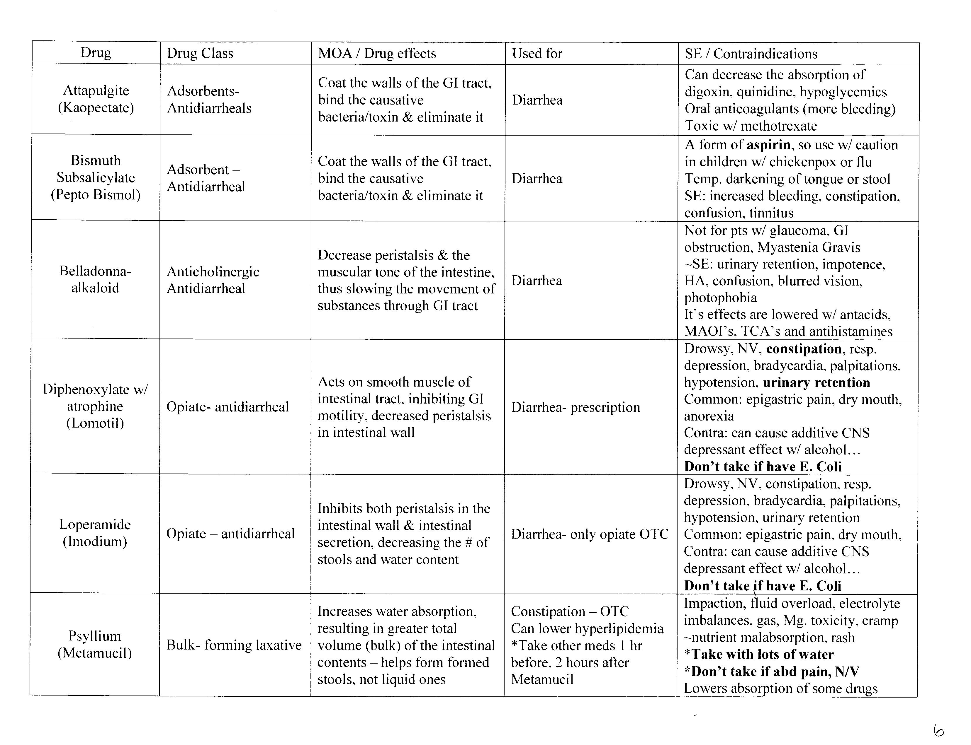 Pharmacology Tables