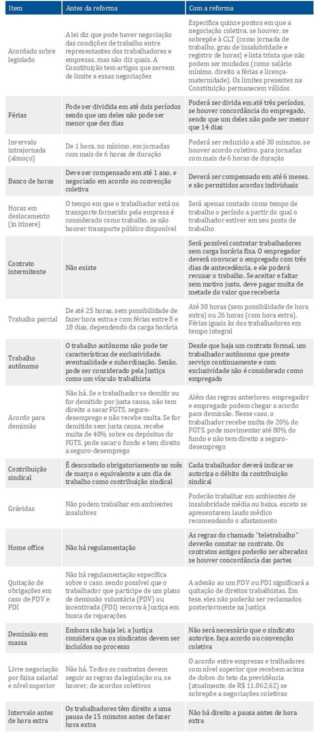 Principais mudanças na lei trabalhista