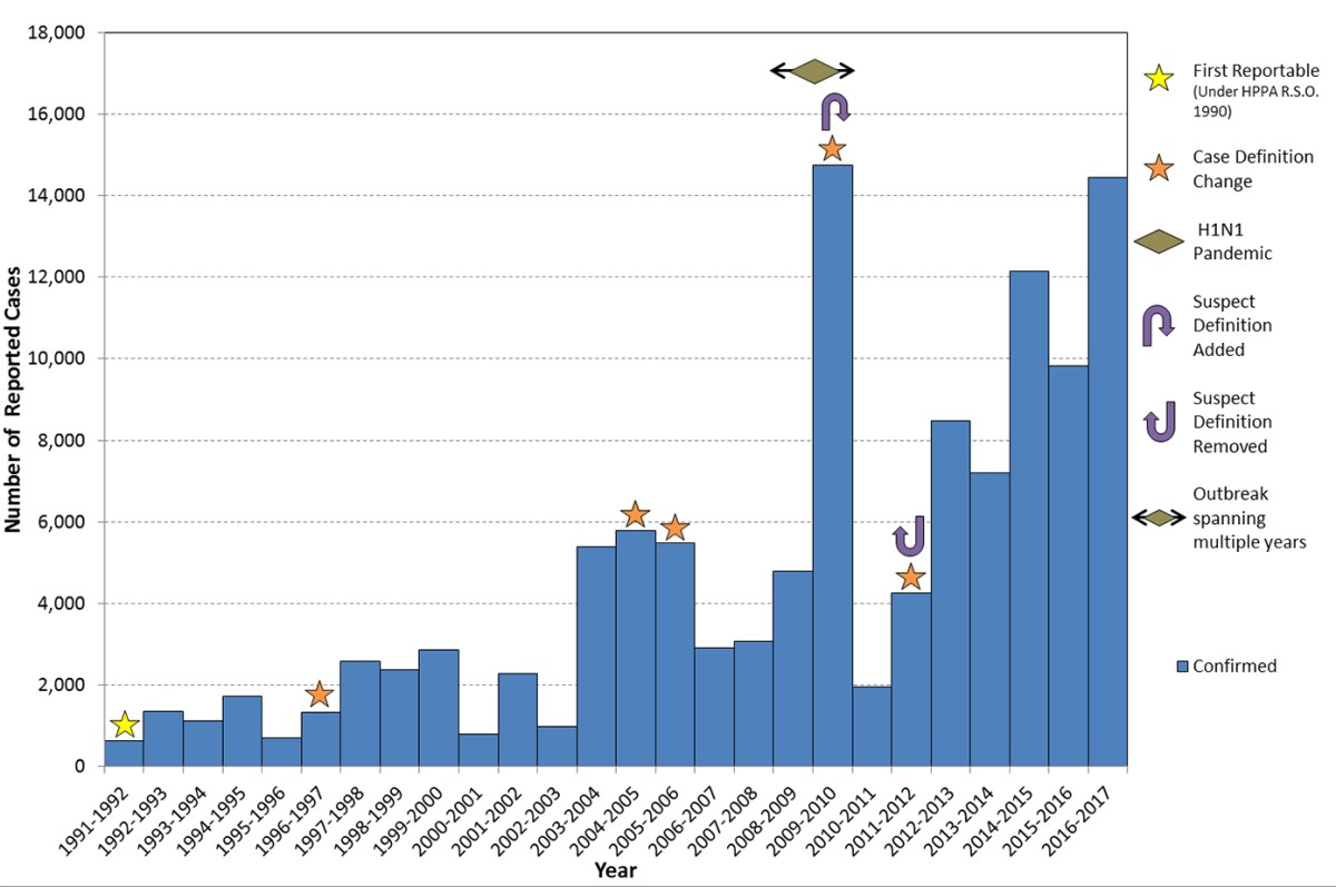 Flu Chart. Figure 20.