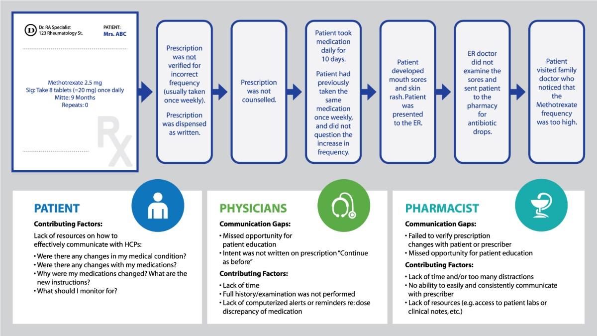 ISMP Medication Incident Graphic V2